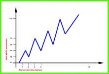 Figura-2-metronomo-tecnica-velocità-basso-elettrico